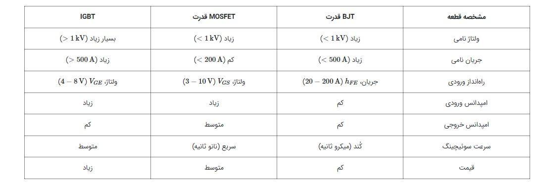 مقایسه ترانزیستور ماسفت، IGBT و JBT