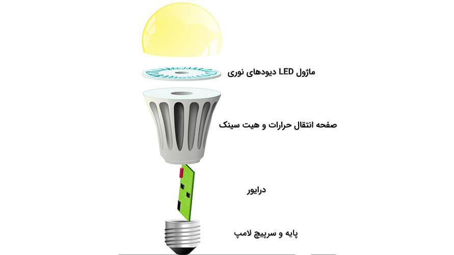 اجزای لامپ ال ای دی