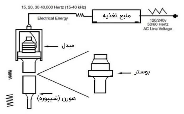 اجزای دستگاه جوش التراسونیک