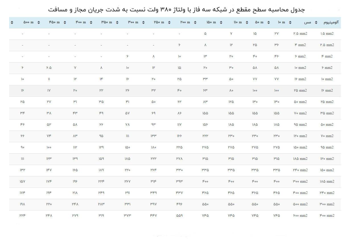 جدول محاسبه سطح مقطع در شبکه سه فاز با ولتاژ 380 ولت نسبت به شدت جریان مجاز و مسافت