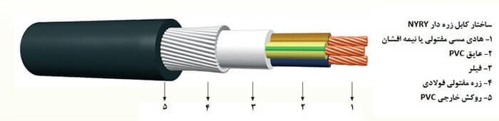 ساختار کابل آرموردار